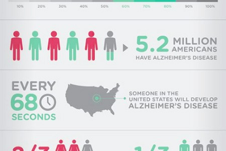 Alzheimer's Natural Treatment