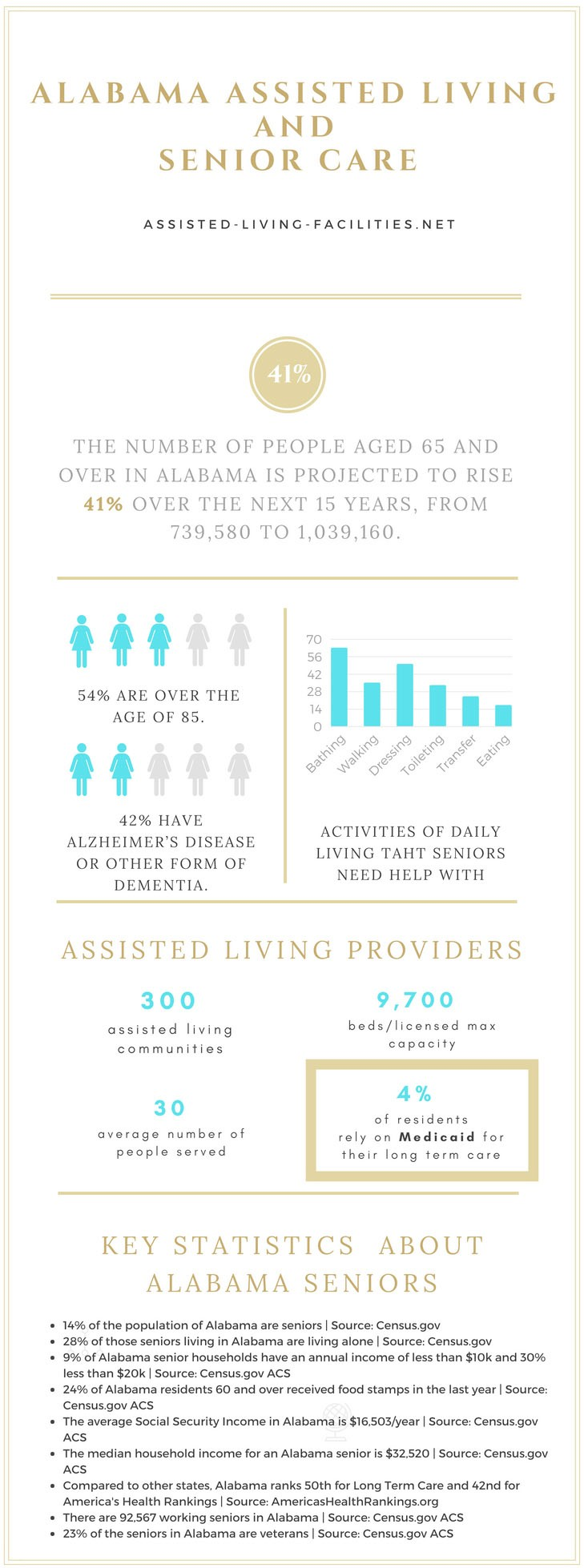 Alabama senior living infographic