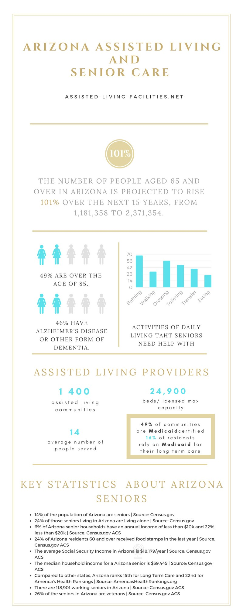 Arizona senior living infographic