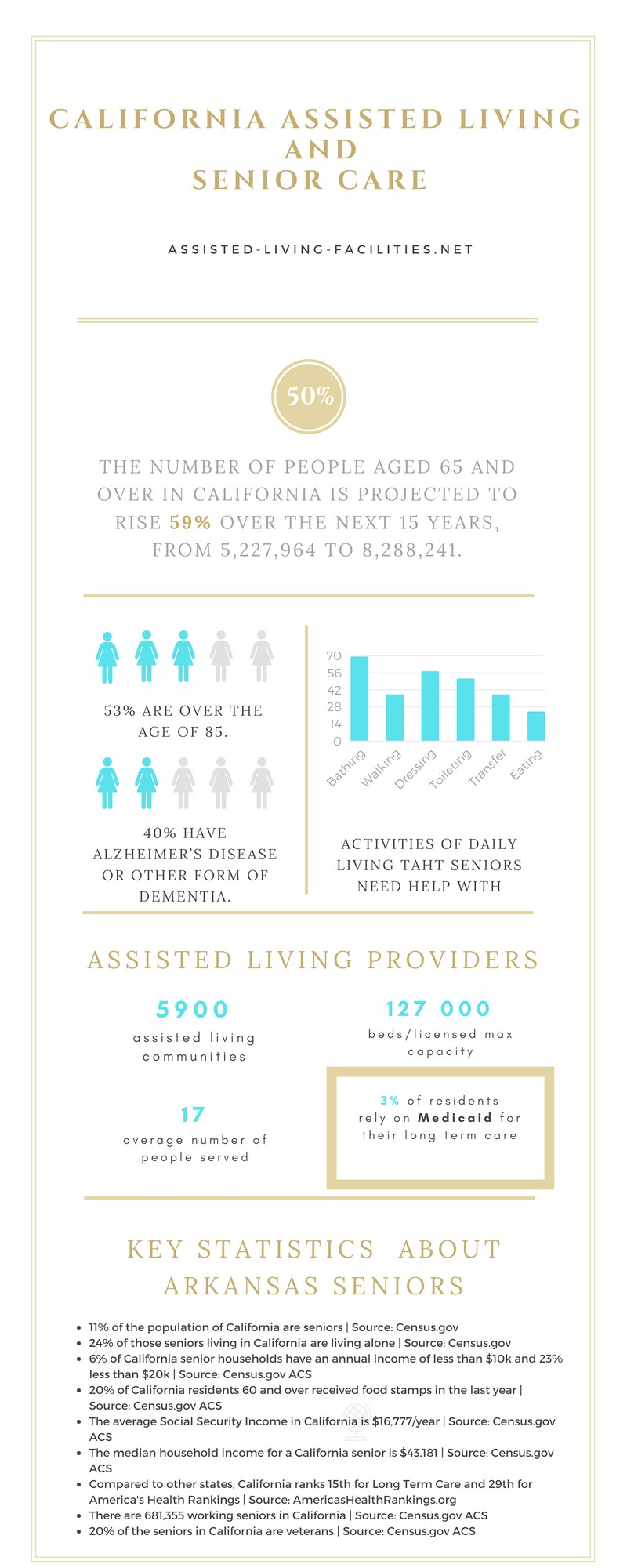 Assisted Living In California