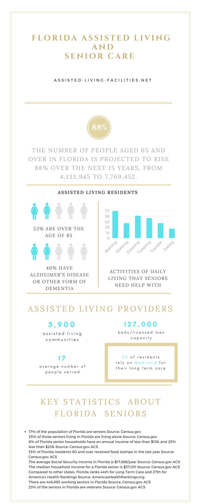 Infographic-Florida