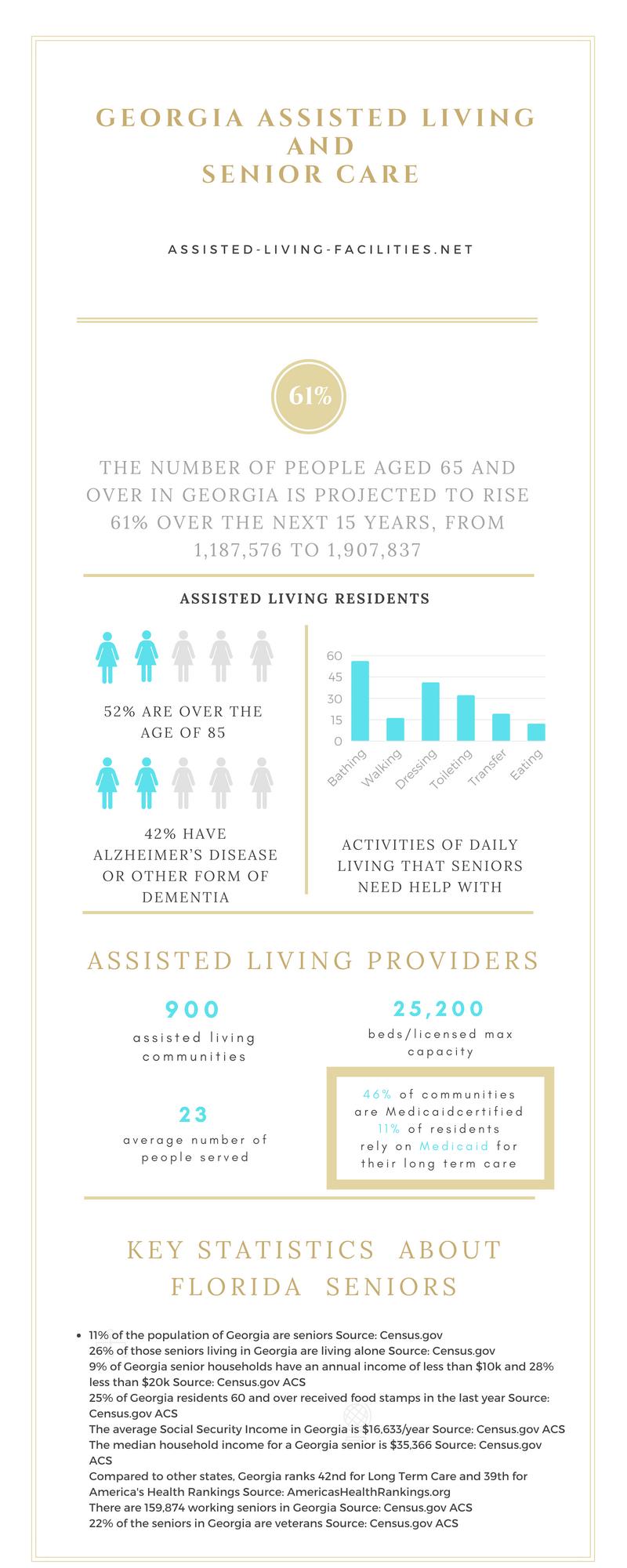 Georgia-Infographic