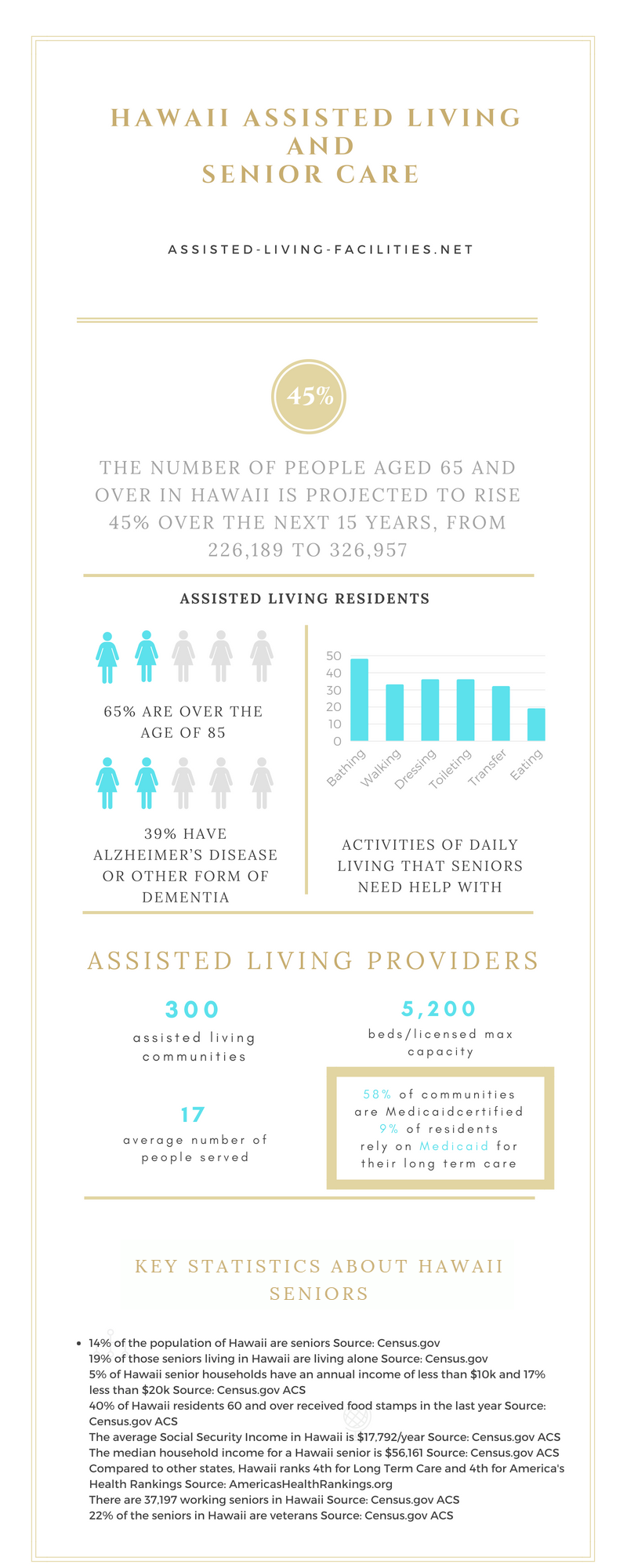 Assisted Living In Hawaii