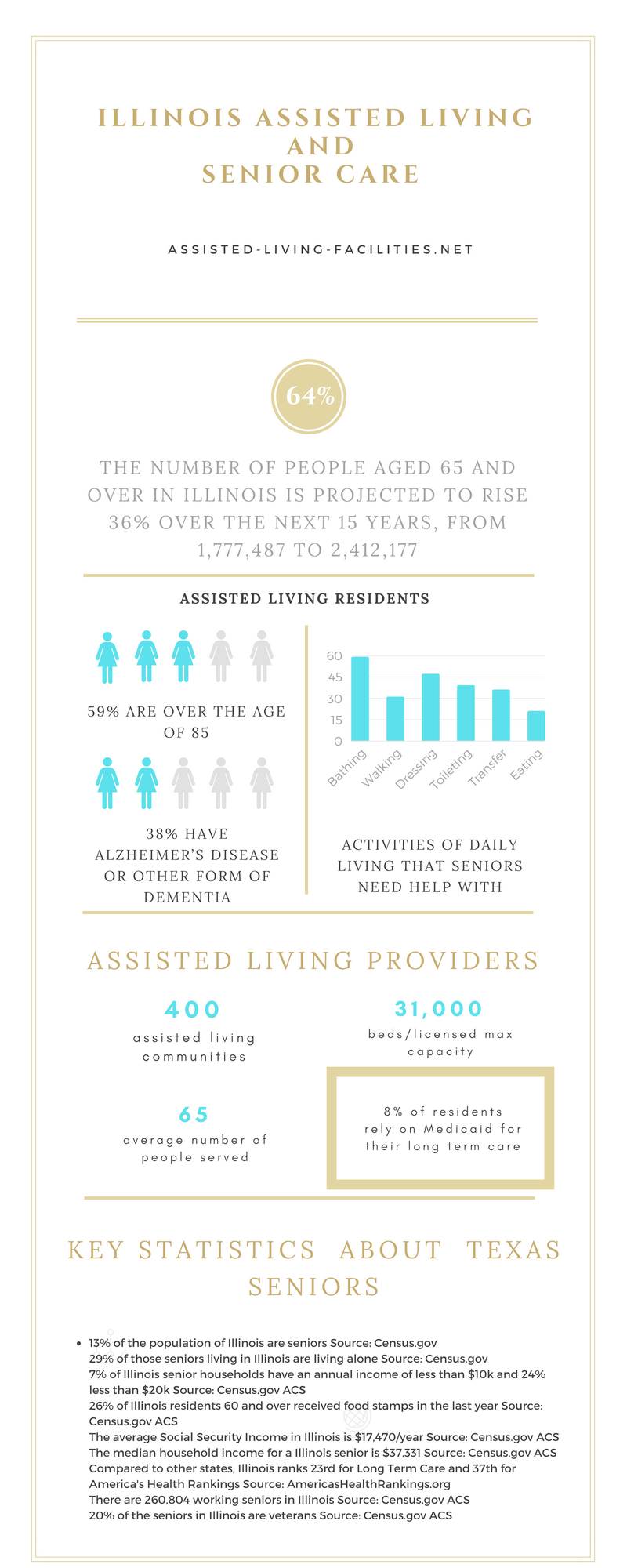 Illinois-infographic
