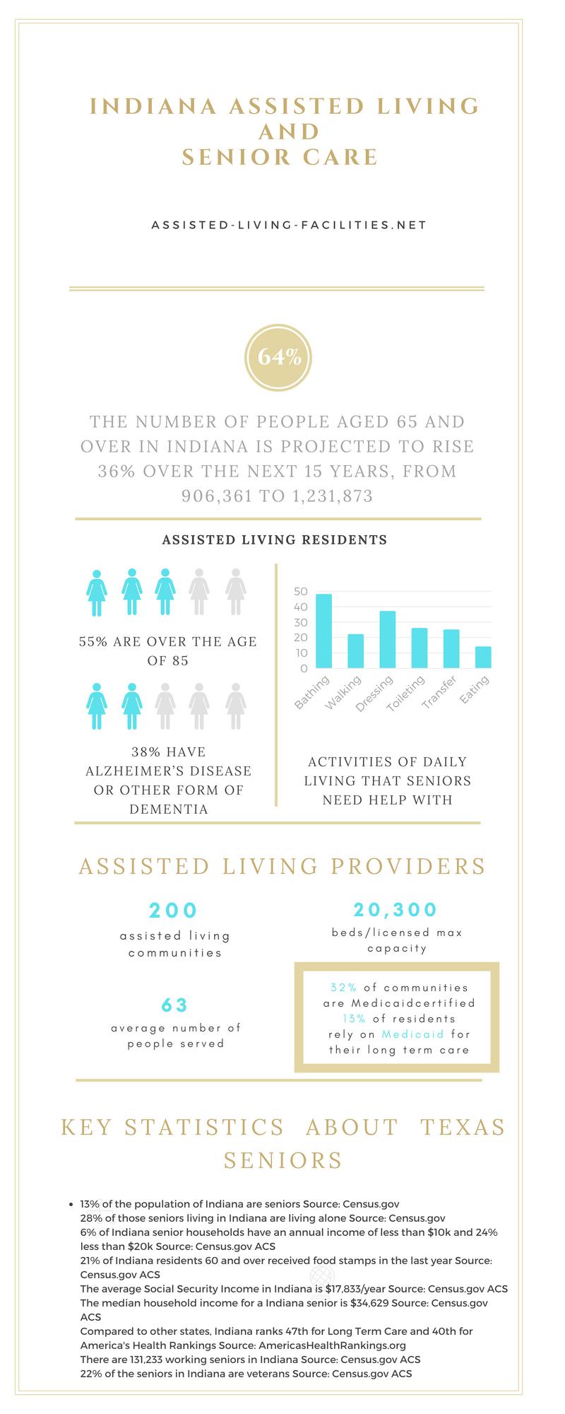 Indiana-infographic