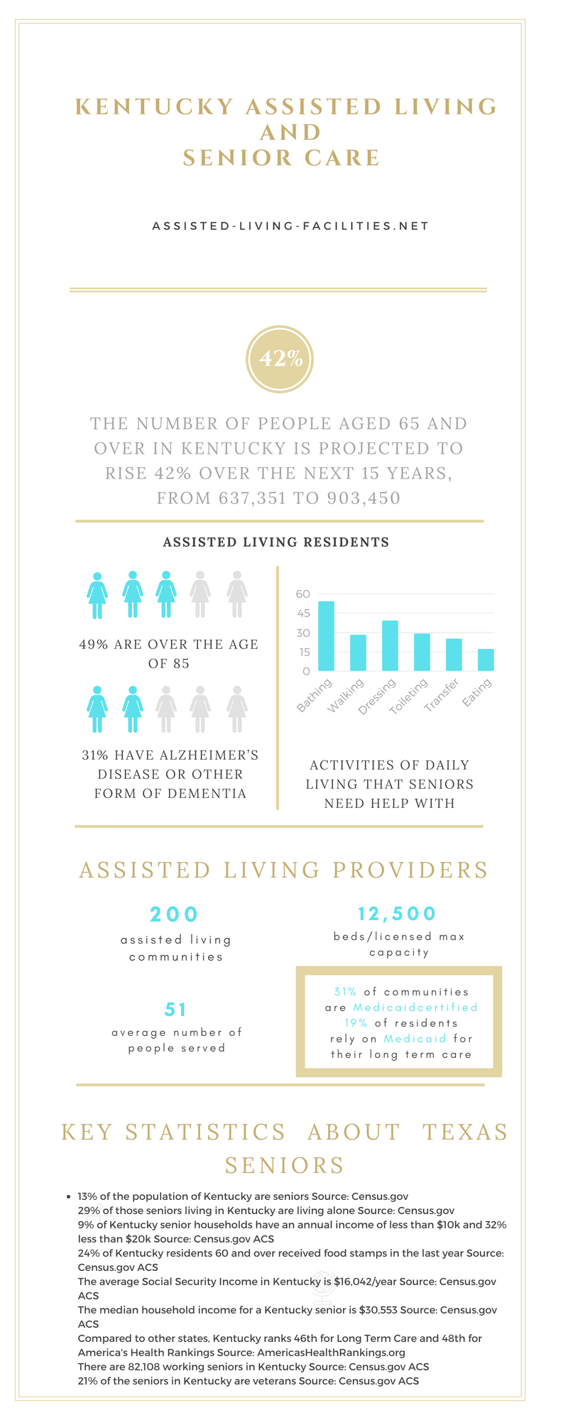Kentuckey-infographic
