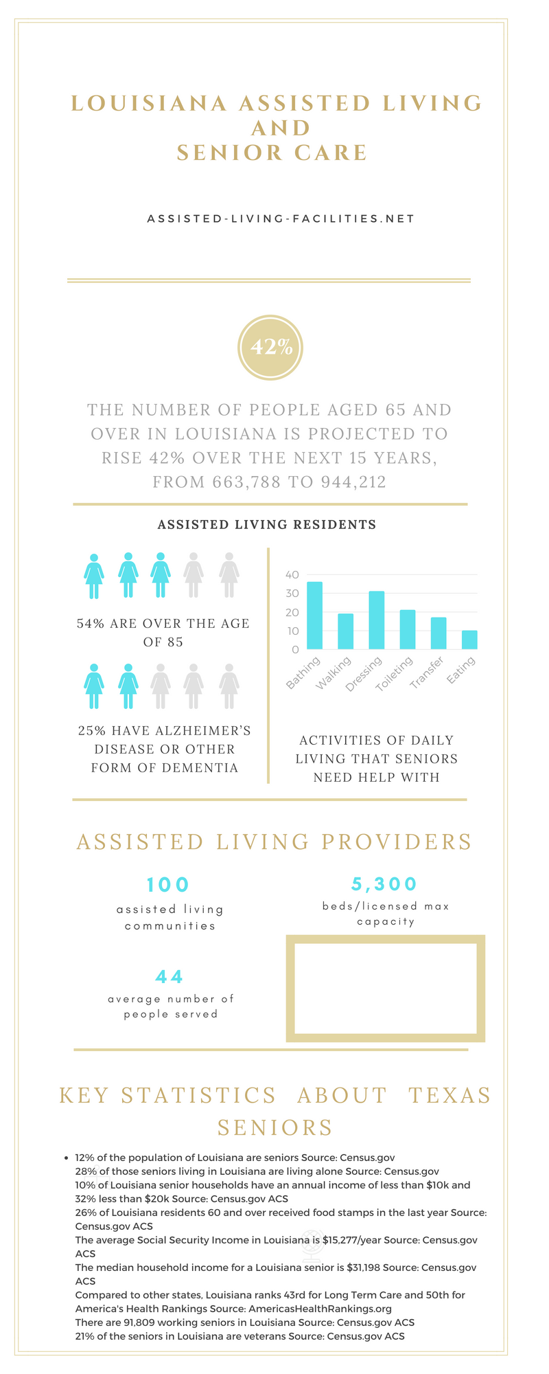 Louisiana-infographic