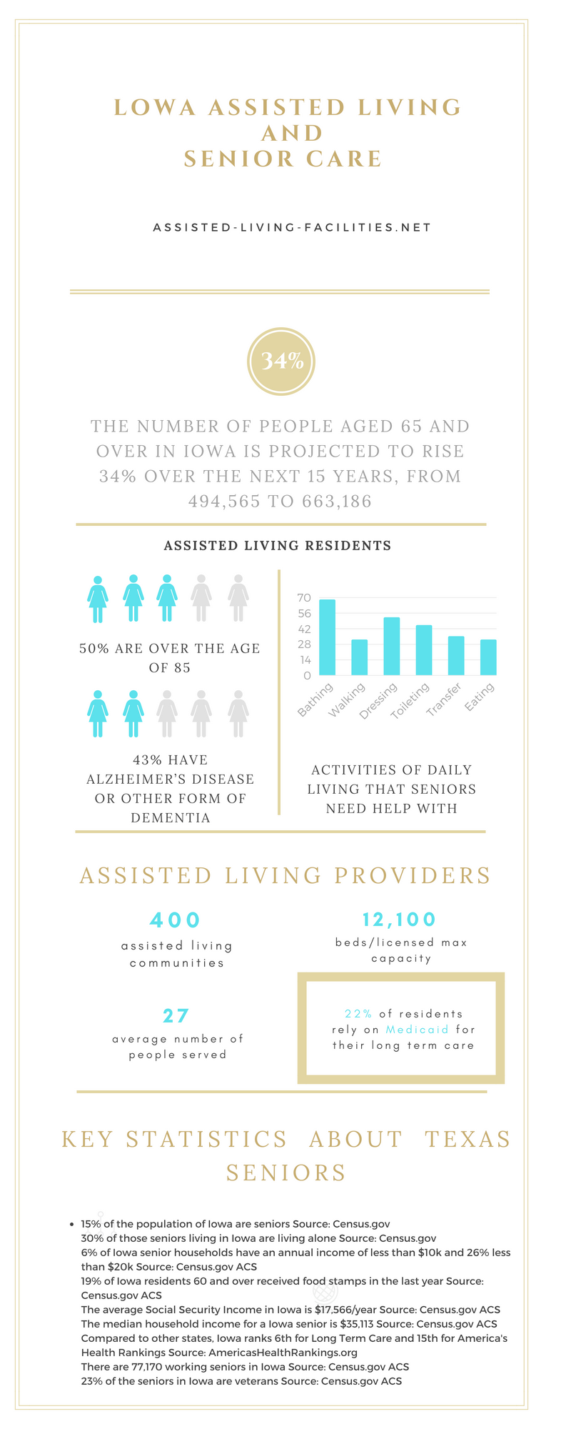 Lowa-infographics