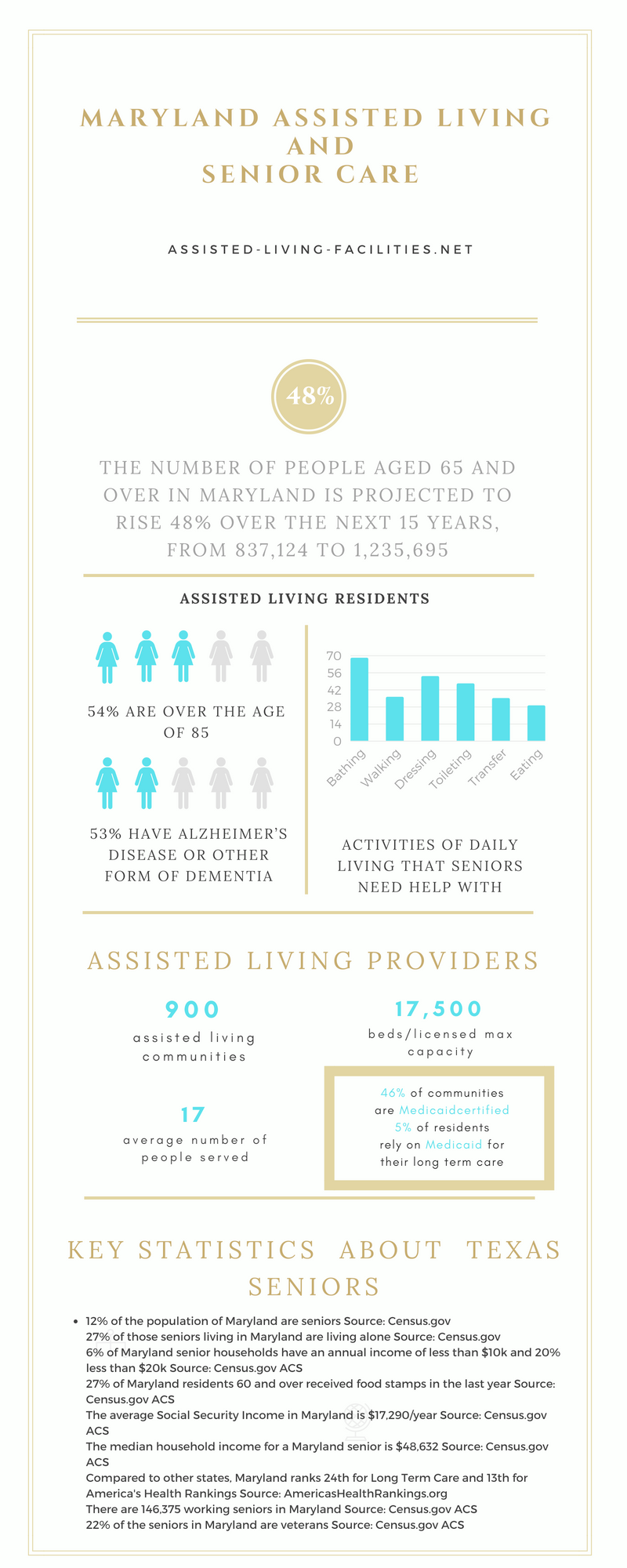 Maryland-infographic
