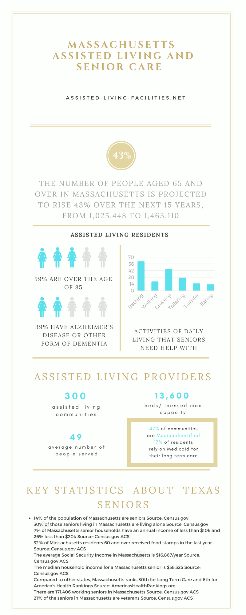 Massachusetts-infographics