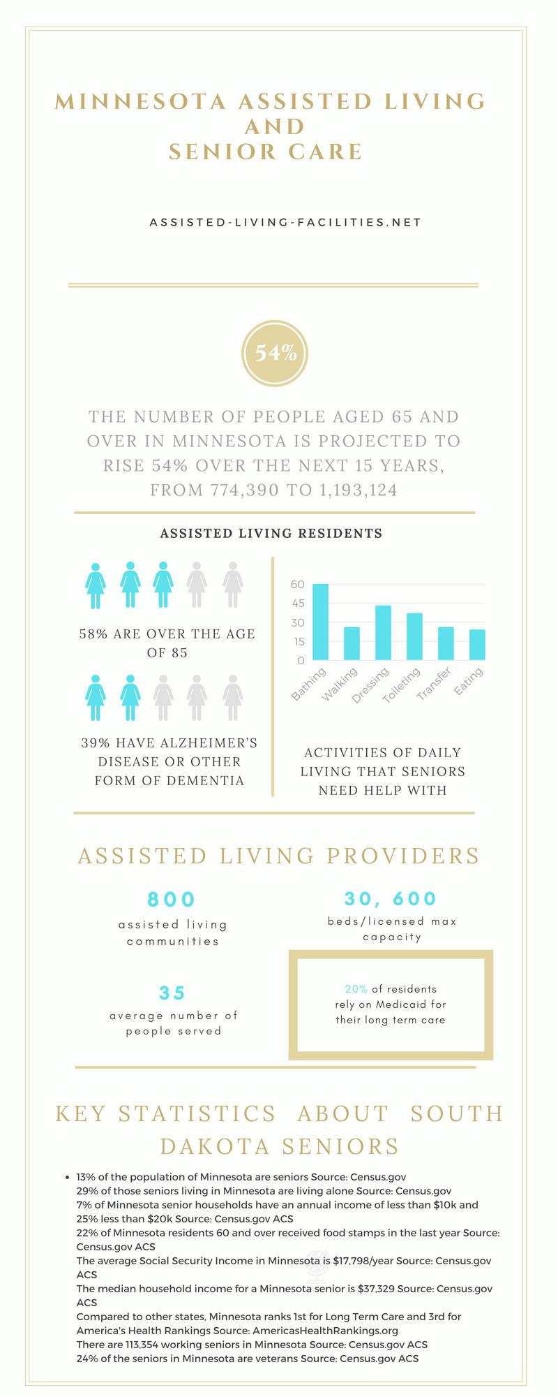 Minnesota-infographics
