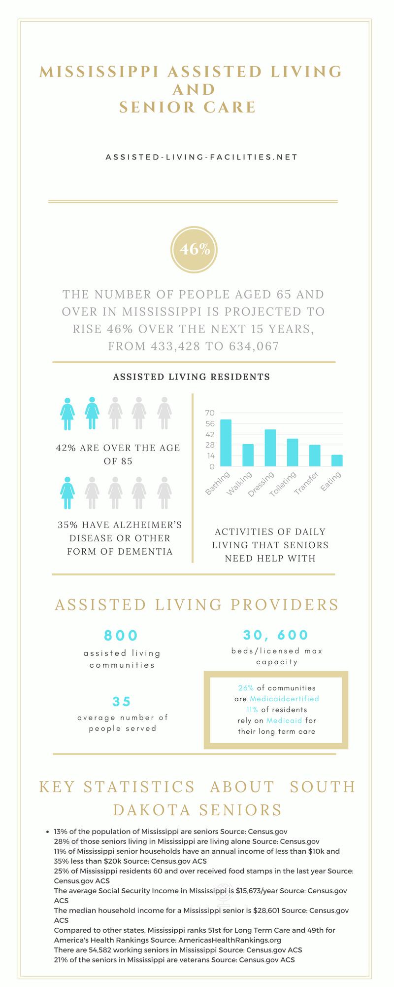 Mississippi-infographics