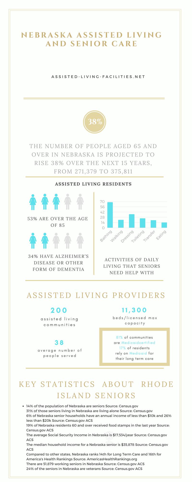Nebraska-infographics