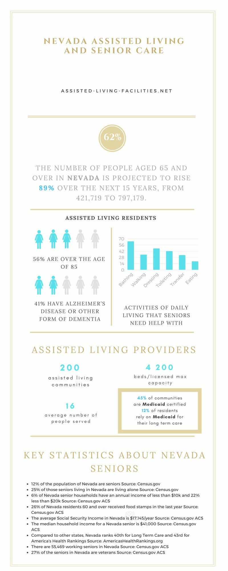 Assisted living in Nevada