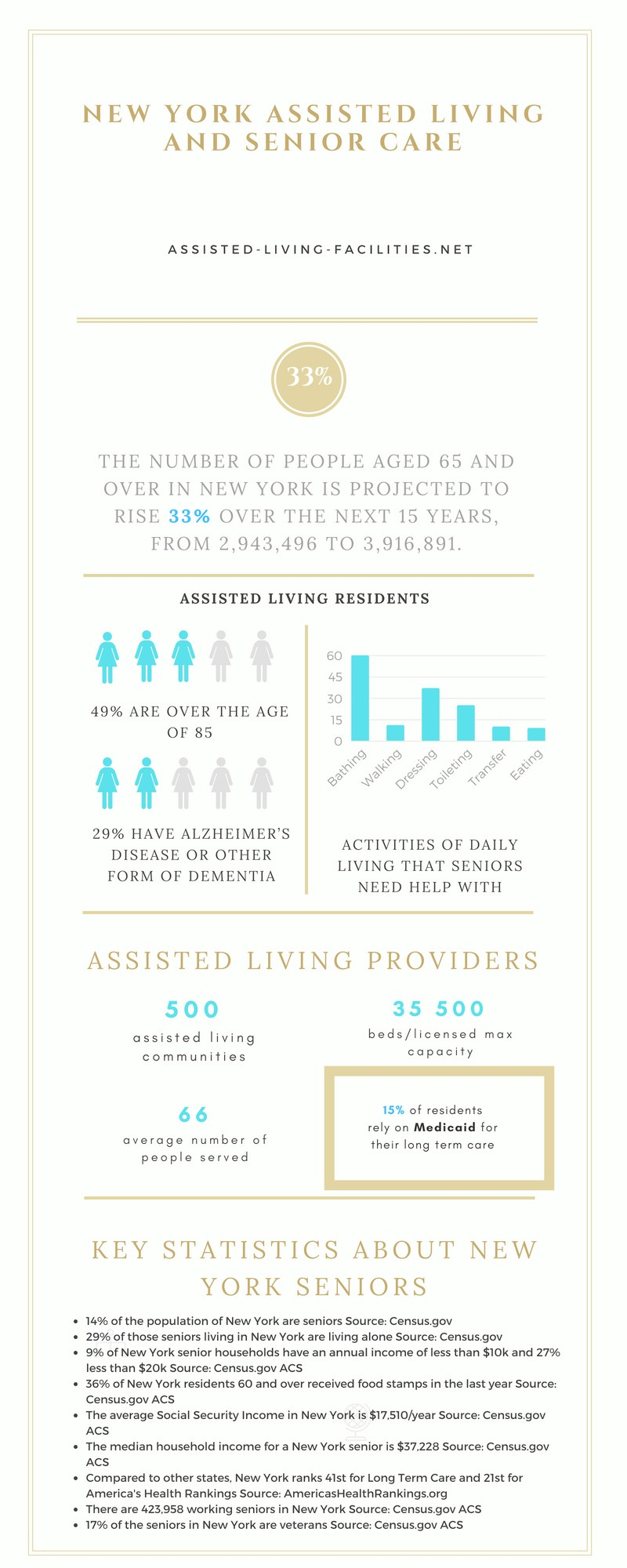 Assisted living facilities in New York