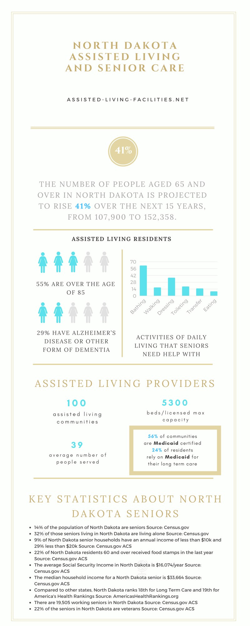 Assisted living in North Dakota