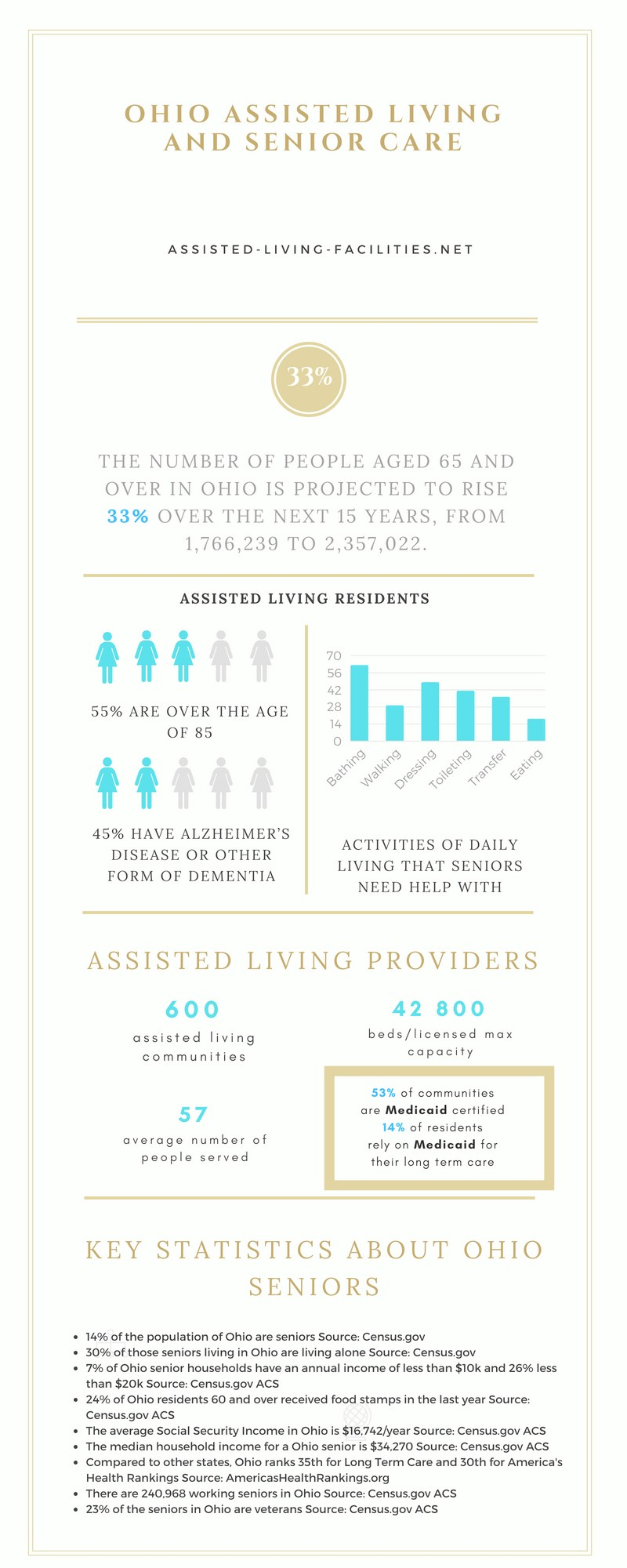 Assisted Living in Ohio