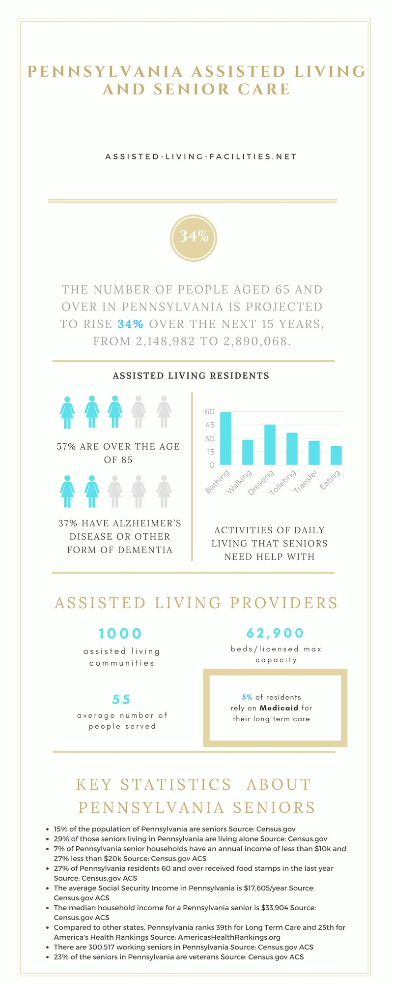 Assisted living in Pennsylvania