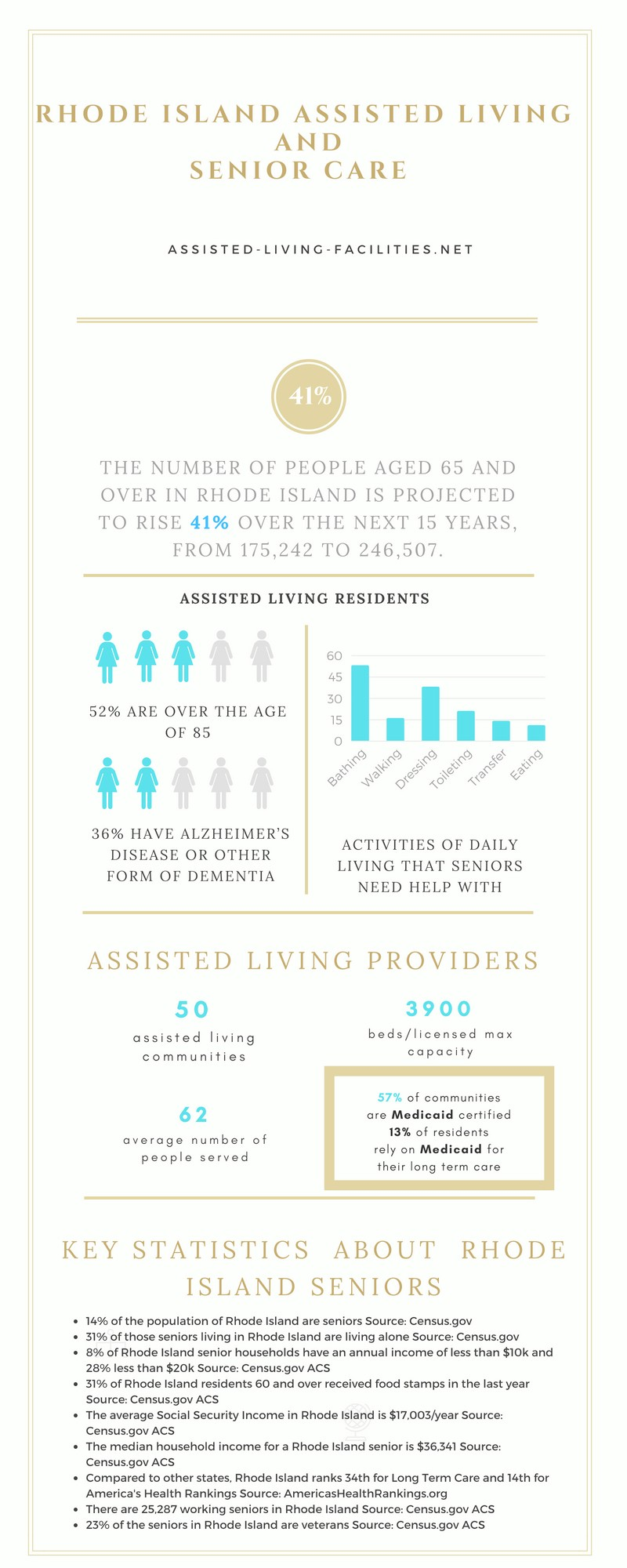 Assisted living in Rhode Island
