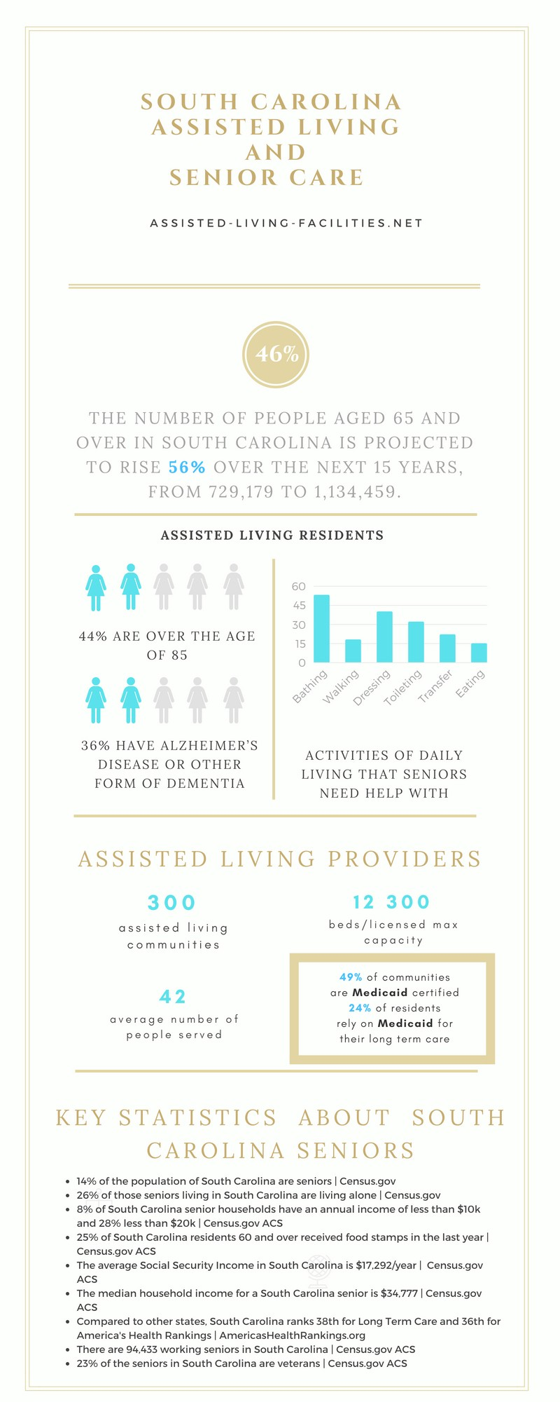Assisted living in South Carolina
