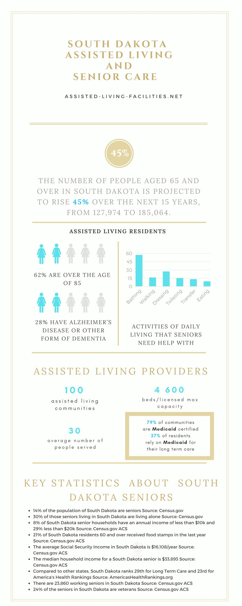 South Dakota Assisted living
