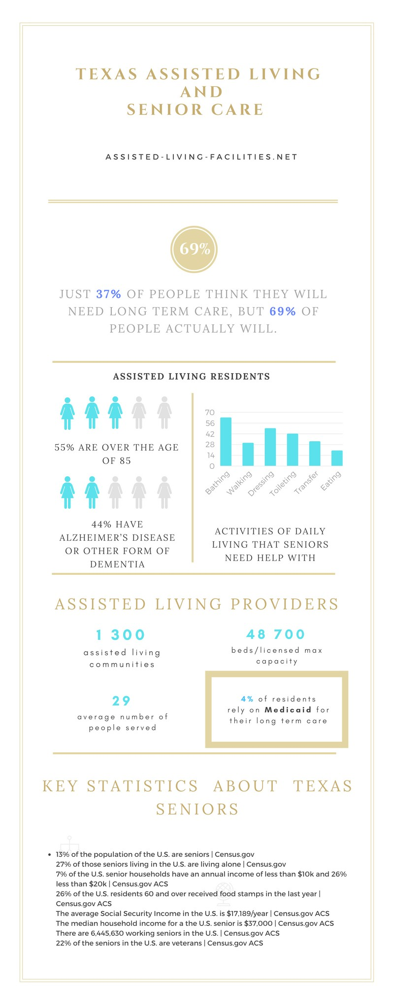 Assisted living in Texas