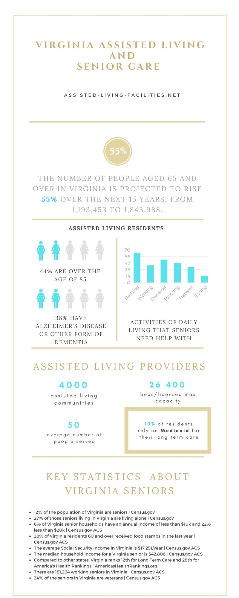 Assisted living in Virginia