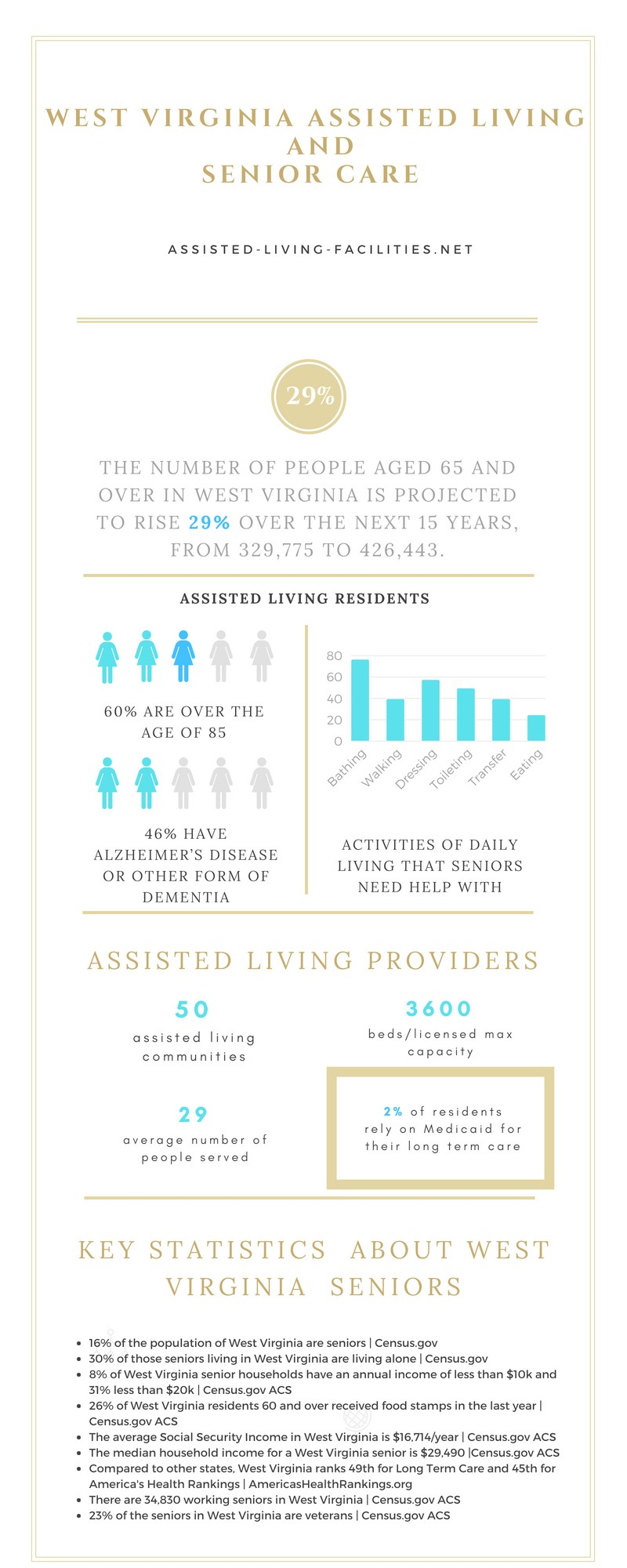 Assisted Living in West Virginia
