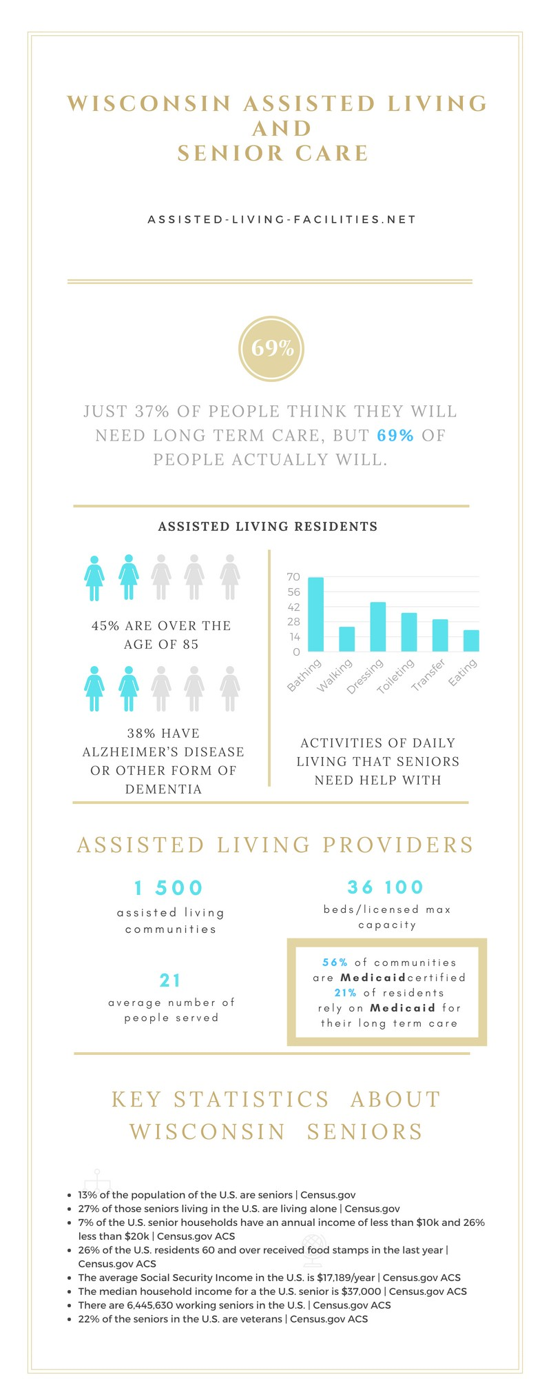Assisted living in Wisconsin
