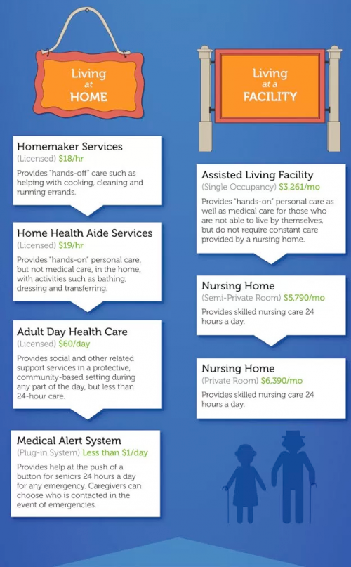 Assisted living infographic