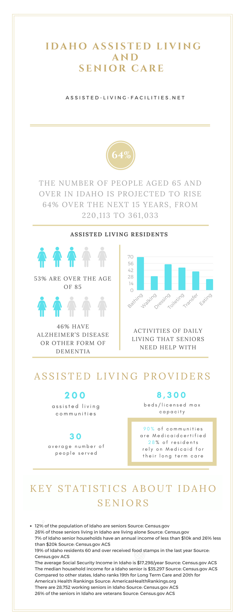 Assisted living in Idaho