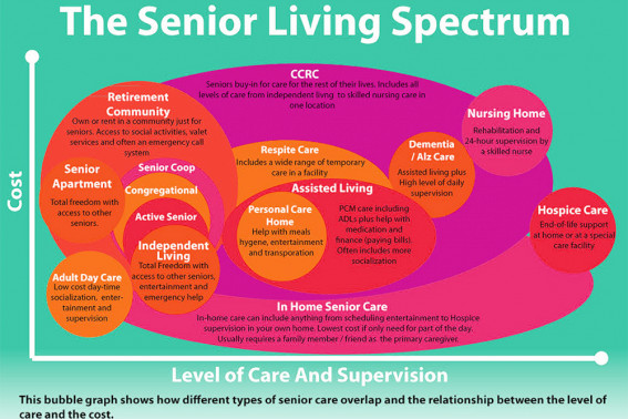The Senior Living Spectrum - seniors and caregivers and how the different levels of senior living apartments overlap.